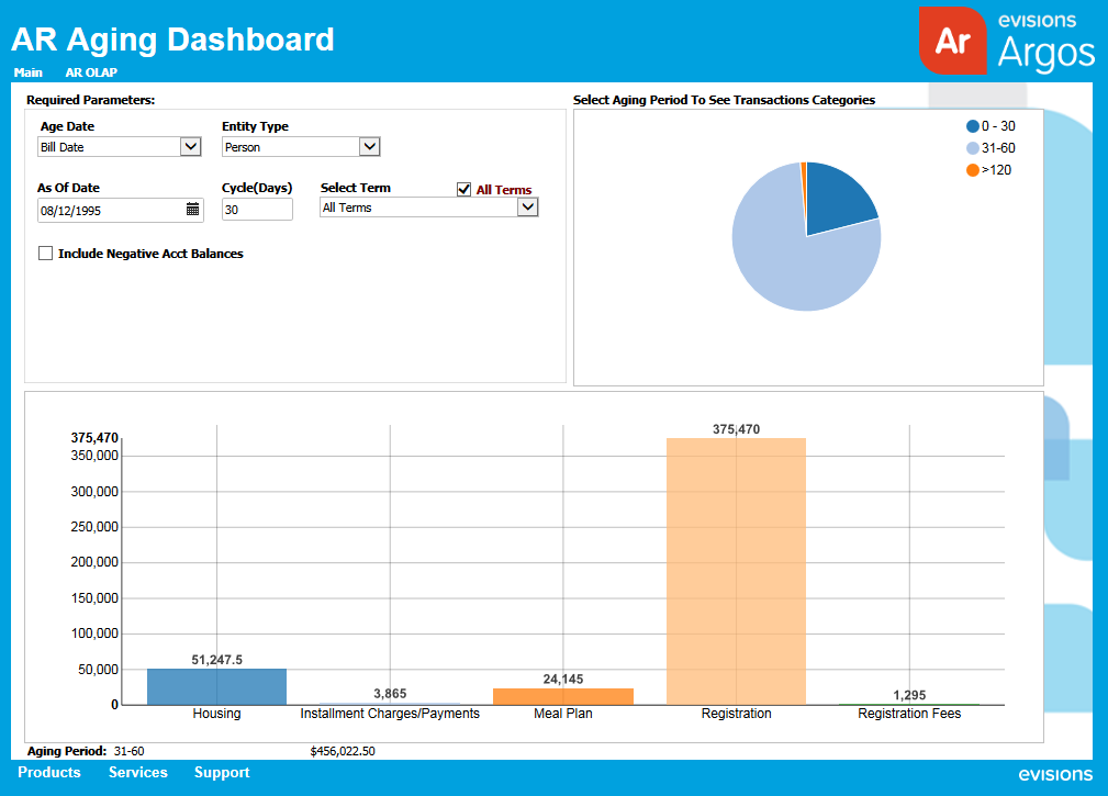Interactive Charts on Argos Dashboards
